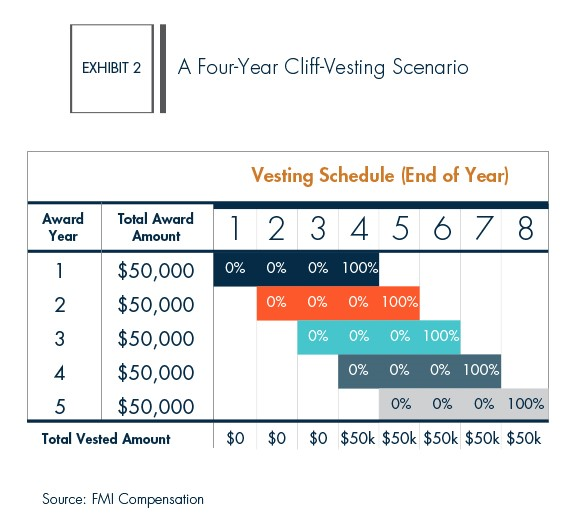 Fmi Leveraging Long Term Incentive Plans Helbling Search Blog