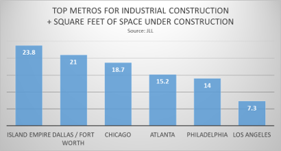 Industrial Construction & Real Estate ~ Hot & Not Slowing Down Anytime Soon