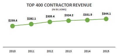 ENR Top 400 Contractor Revenue Reaches Record High for 2015
