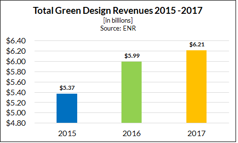 Green Building Market Continues to Grow and Evolve