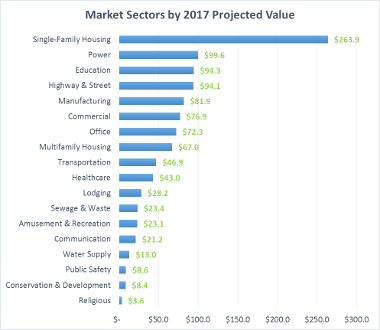 FMI Releases U.S. Markets Construction Overview 2017