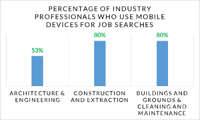 Is Your Career Site Optimized for Mobile Devices?
