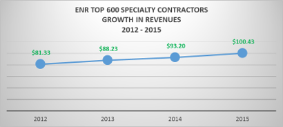 Specialty Contractors See Record Revenues