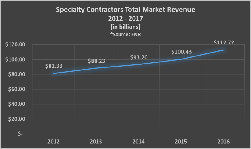 Specialty Contractors Riding a Robust Market
