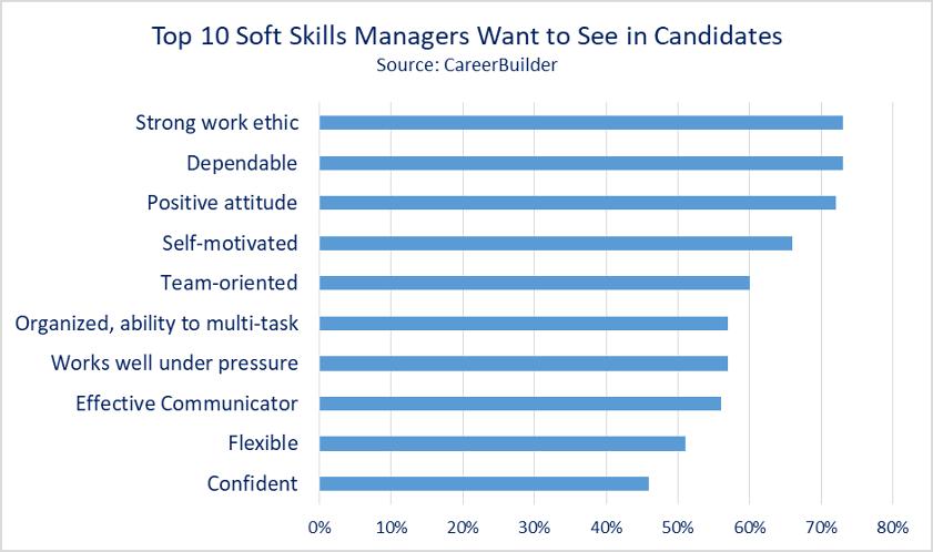 <b>Highlighting</b> Soft Skills <b>as a Job</b> Candidate | Helbling Search